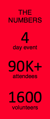 Anime Expo by the numbers