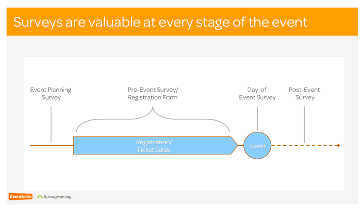 best practices for an effective event survey
